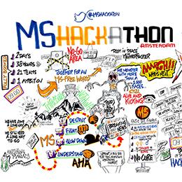 Hackaton: Sprint Naar Innovatie
