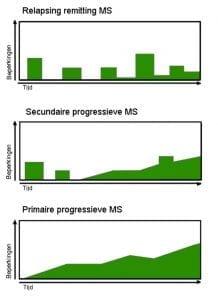 Verloop van MS