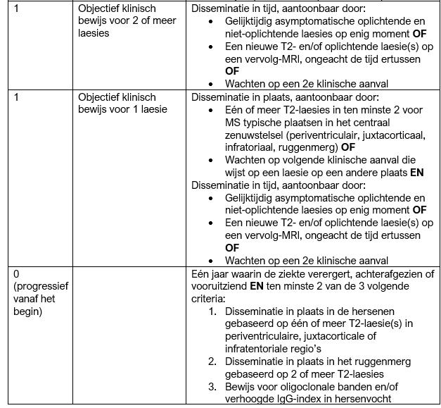 190501-mc-donald-criteria-1-of-minder-klinische-aanvallen