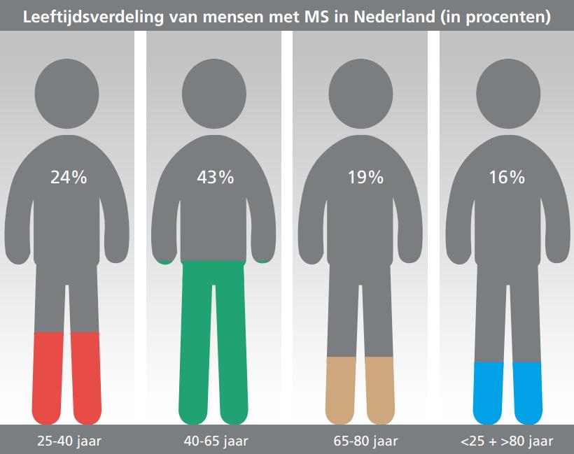 leeftijdsverdeling mensen met MS in Nederland in procenten